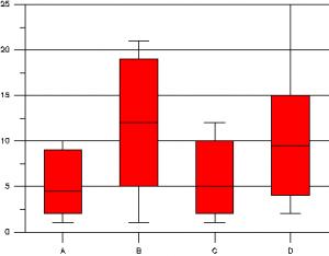 Две программы для рисования графиков grapher box whisker 300x234