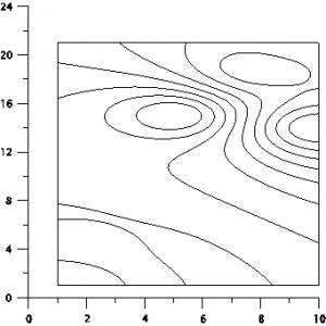 Две программы для рисования графиков grapher levels 300x300
