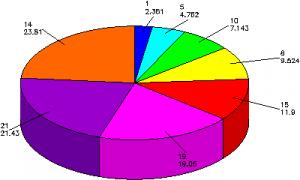 Две программы для рисования графиков grapher pie3d 300x180