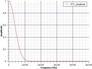 Две программы для рисования графиков scidavis fft 01 300x225