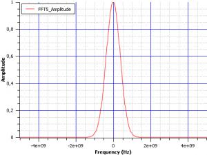 Две программы для рисования графиков scidavis fft 02 300x225