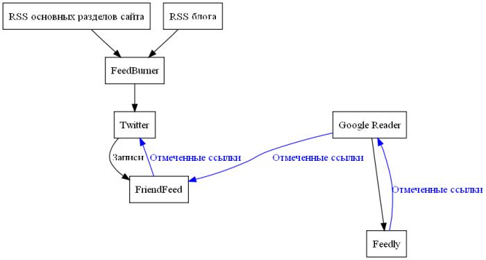 Упрощенная схема информационных потоков