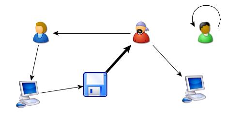 рисования UML-диаграмм.