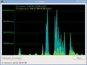 Обзор трафика Tor