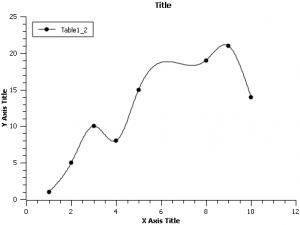 Данные, апроксимированные сплайном в SciDAVis