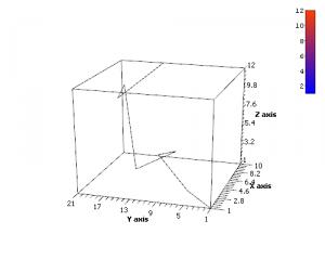 Трехмерная траектория в SciDAVis