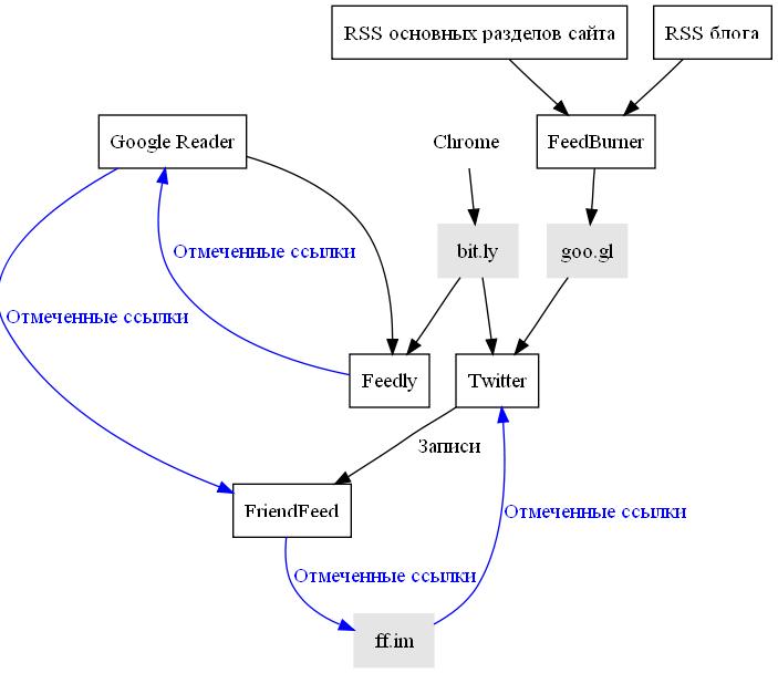 Полная схема информационных потоков