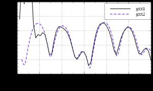 Veusz. Оформленные графики