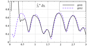 Veusz. Оформленные графики с надписью в нотации TeX